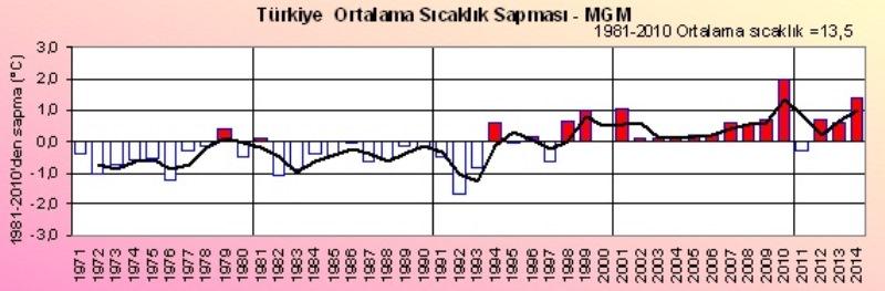 2014-Yili-Turkiye-Sicaklik-Sapmasi